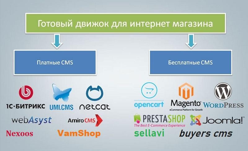 Как выбрать систему для интернет магазина